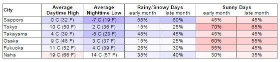 Bảng thời tiết tháng 2 tại các thành phố của Nhật Bản