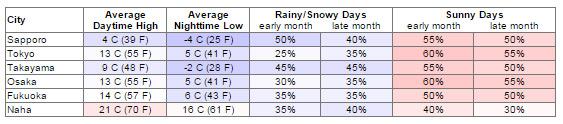 Bảng thời tiết tháng 3 tại các thành phố của Nhật Bản