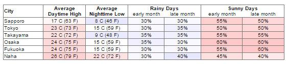 Bảng thời tiết tháng 5 tại các thành phố của Nhật Bản