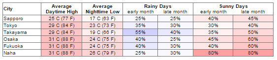 Bảng thời tiết tháng 7 tại các thành phố của Nhật Bản