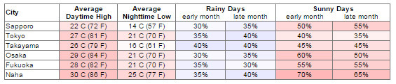 Bảng thời tiết tháng 9 tại các thành phố của Nhật Bản